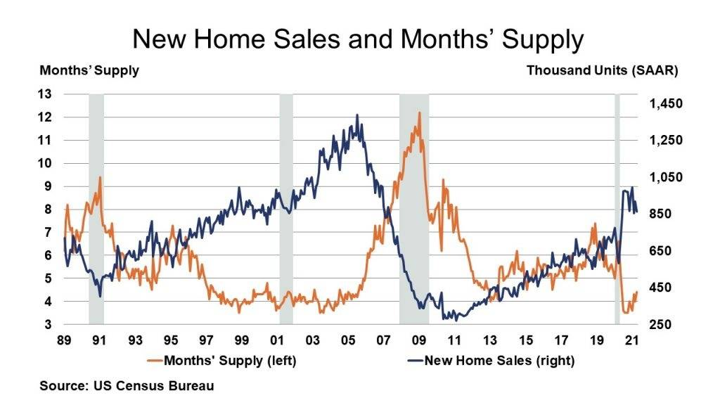 05-28-21 - New Home Sales and Months Supply