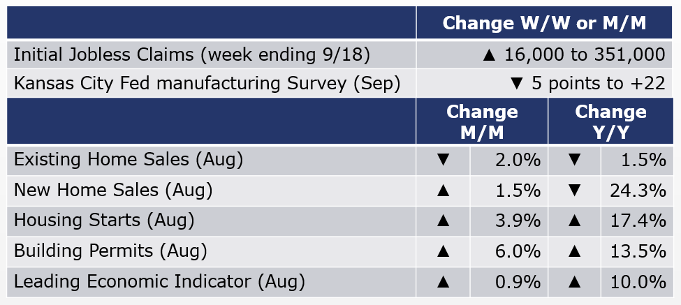 09-24-21 - Macro Table