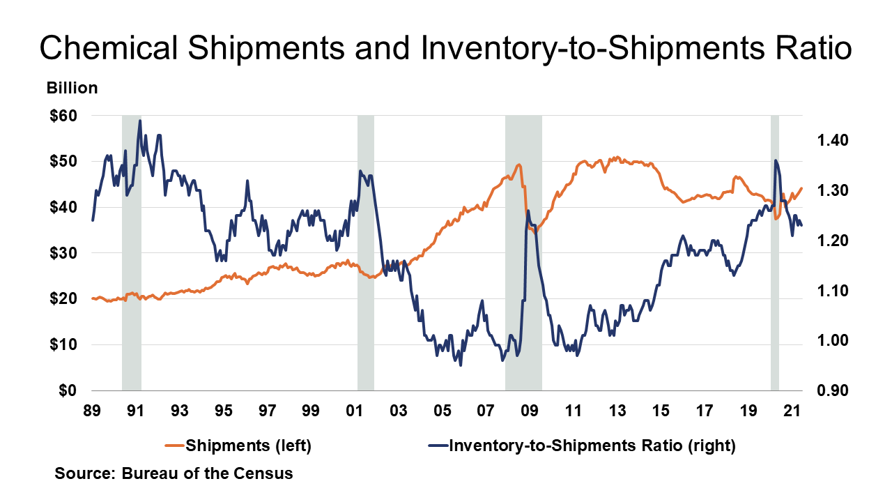 09-03-21 - Chemical Shipments and Inventory-to-Shipments Ratio