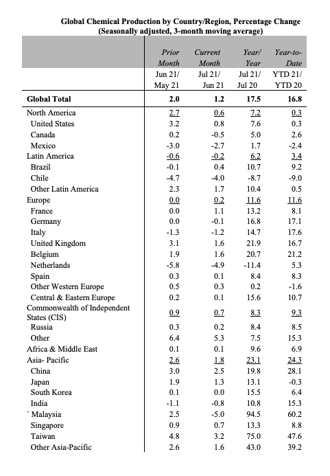 Global Chemical Production by Country/Region — August 2021