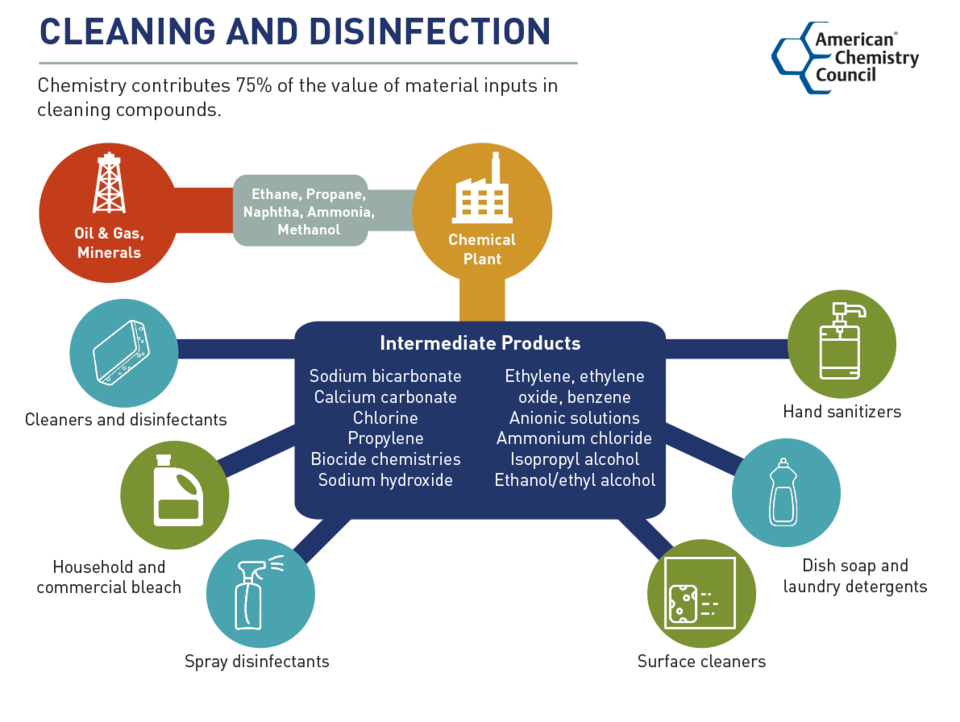 Chemistry in Cleaning and Disinfection
