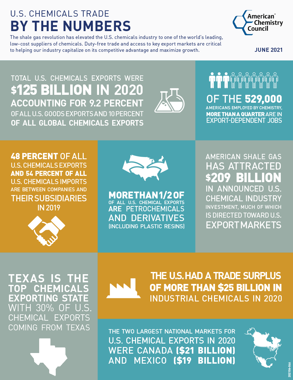 U.S. Chemicals Trade by the Numbers infographic