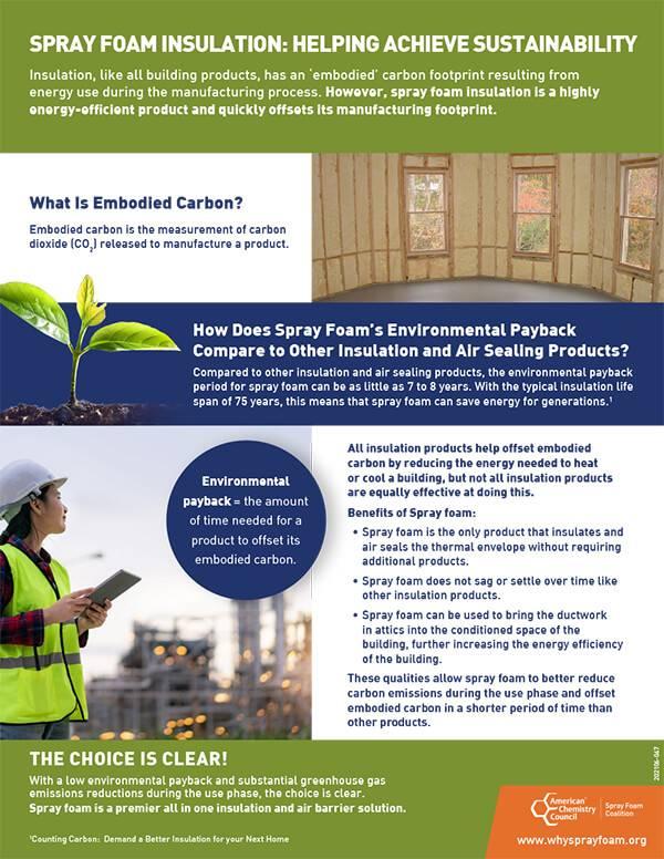 Spray Foam Insulation: Helping Achieve Sustainability
