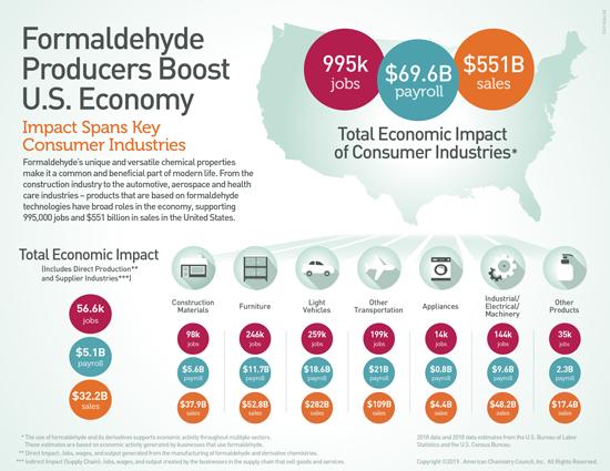 Formaldehyde Producers Boost U.S. Economy Inforgraphc