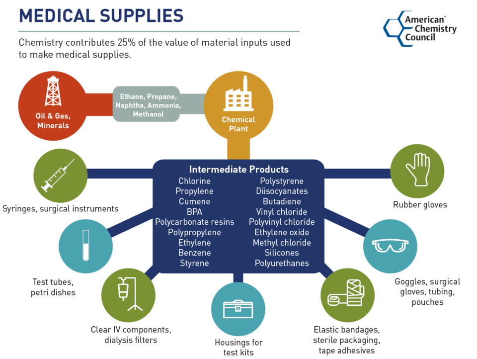 Chemistry in Medical Supplies