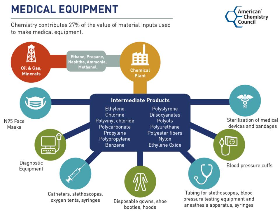 Chemistry in Medical Equipment