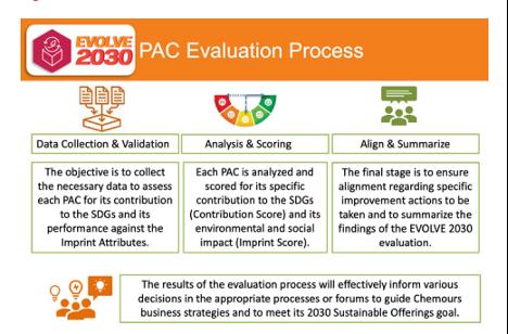 EVOLVE 2030 PAC Evaluation Process