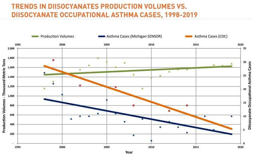 Chart demonstrating trends in DII Production Volumes vs DII Occupational Asthma Cases, 1998-2019