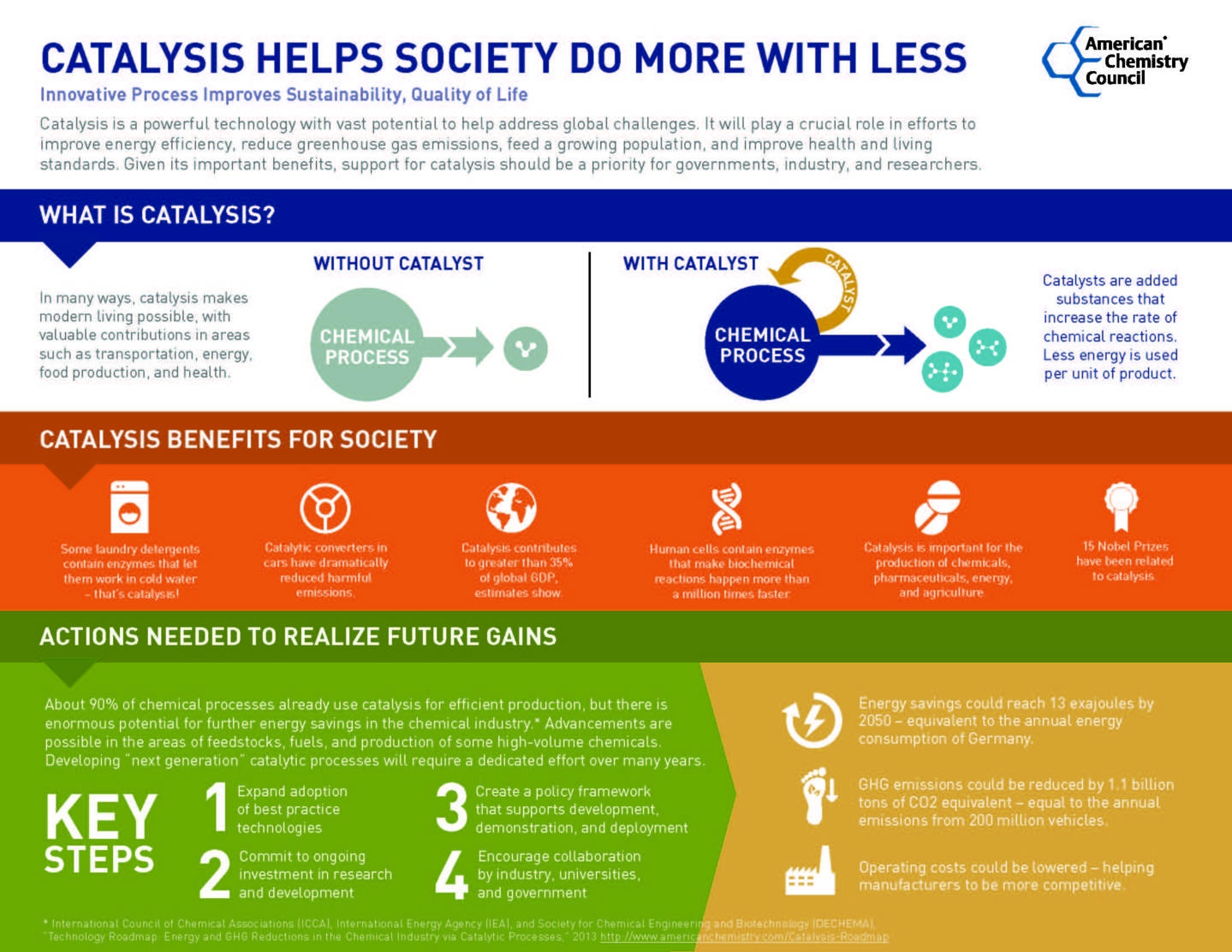 Catalysis helps society do more with less infographic